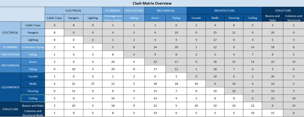 Clash Matrix