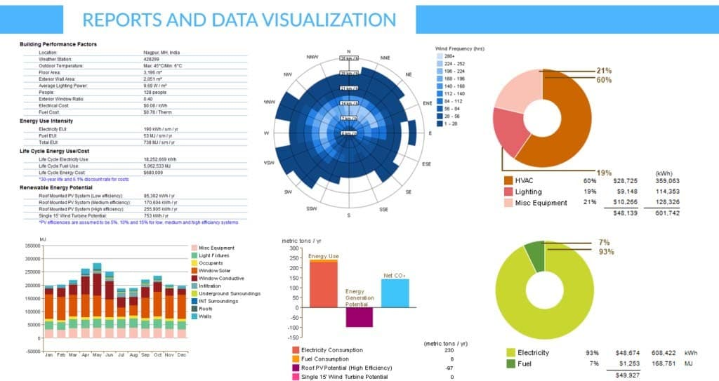 Reports and Data Visualization